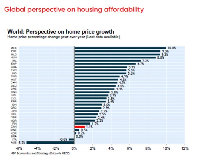 global house affordability