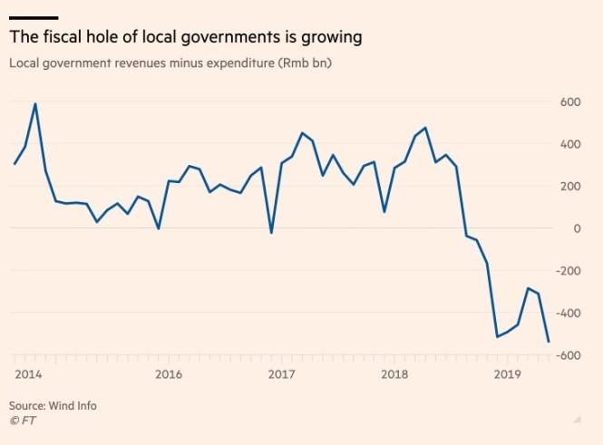 fiscal hole