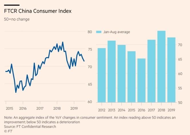 FTCR consumer spending
