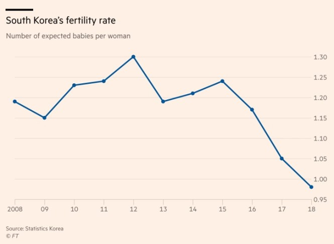korean fertlity rate