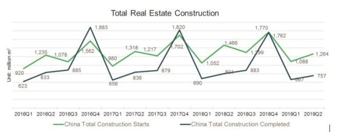 total real estate construction