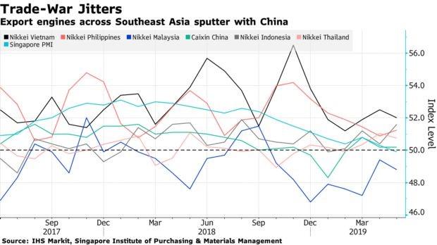 Trade War jitters